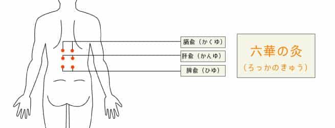 胃のツボ六華の灸(ろっかのきゅう)